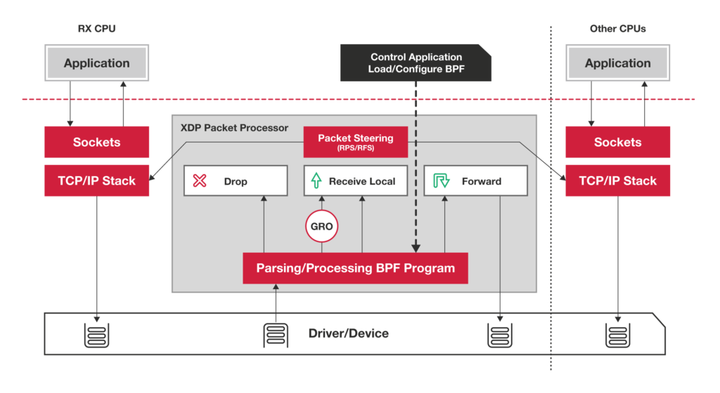 XDP Packet Processing
